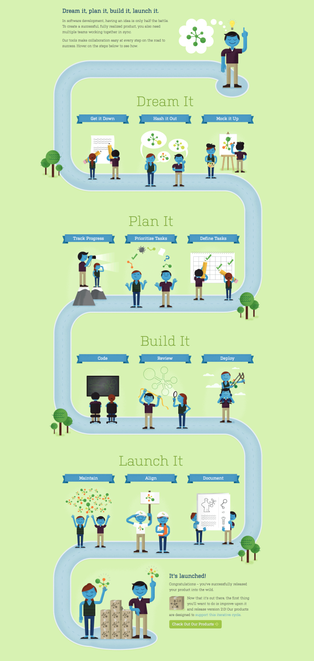 how Atlassian tools works together